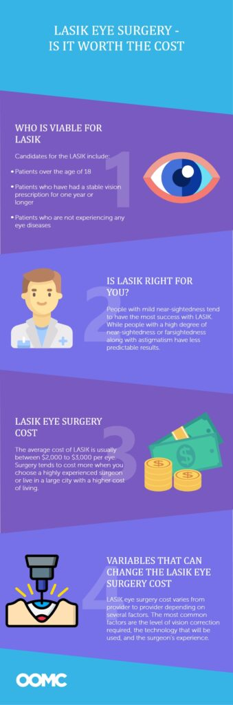 Lasik Eye Surgery - Is It Worth The Cost - OOMC