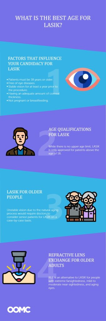 What is the Best Age for LASIK